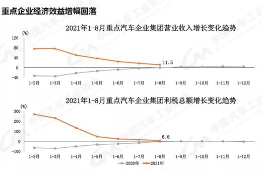 2021年9月汽車工業產銷同比仍較快下降